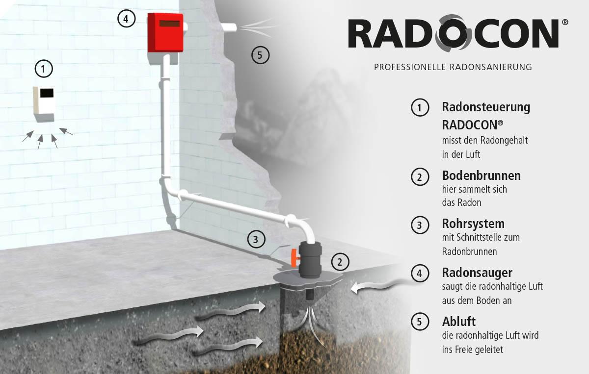 Das RADOCON-System auf einen Blick – Einbauskizze